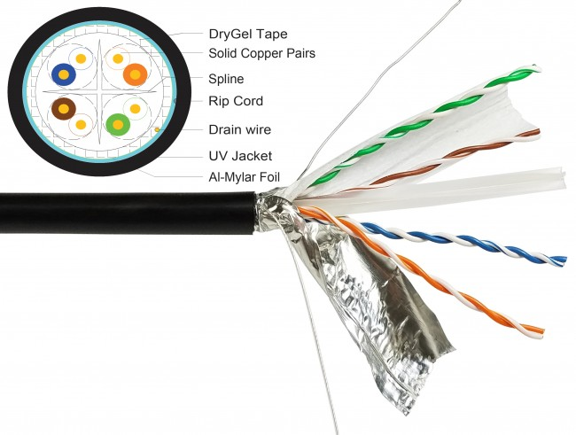DC-2042- Outdoor CAT6 Shielded With Gel Tape - by ft