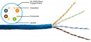 DC-1050 - Indoor CAT5e UTP CMP Plenum Cable - Shielded - by ft